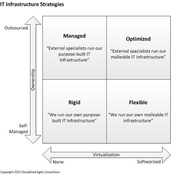 DA2, Enterprise Architecture Strategies