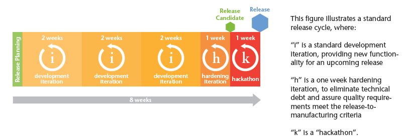 agile release planning