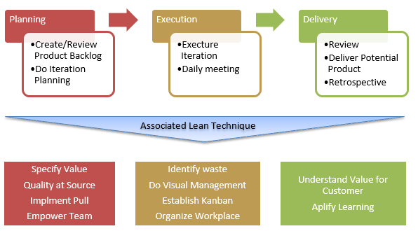 agile workflow lean techinques
