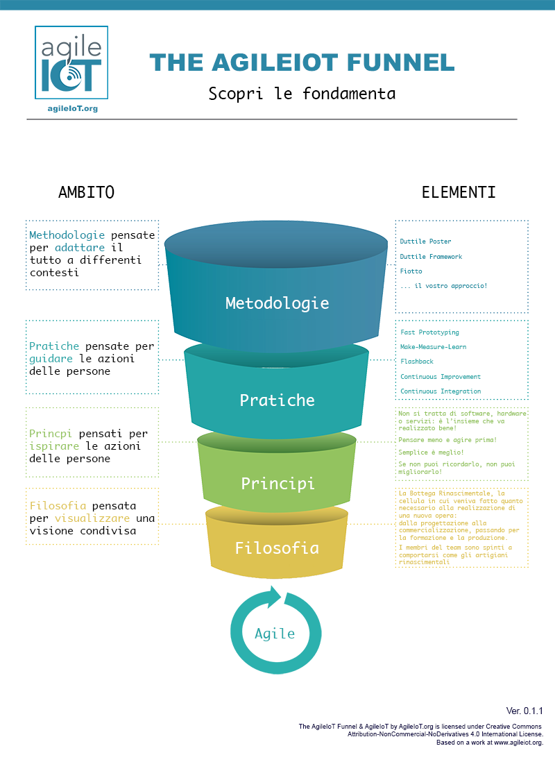 agileiot funnel