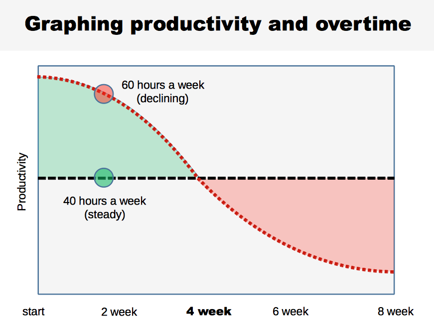 agilemontessori overtime productivity