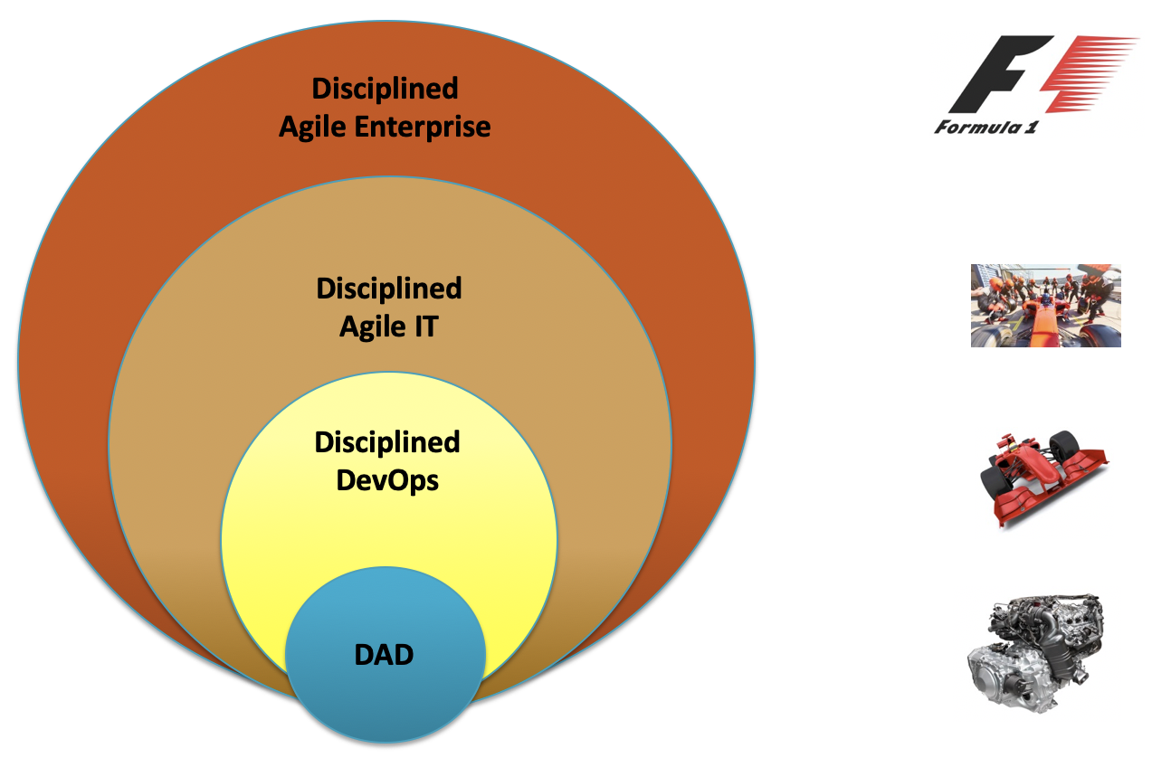 PMI Disciplined Agile: Disciplined Agile IT (pt. 5)
