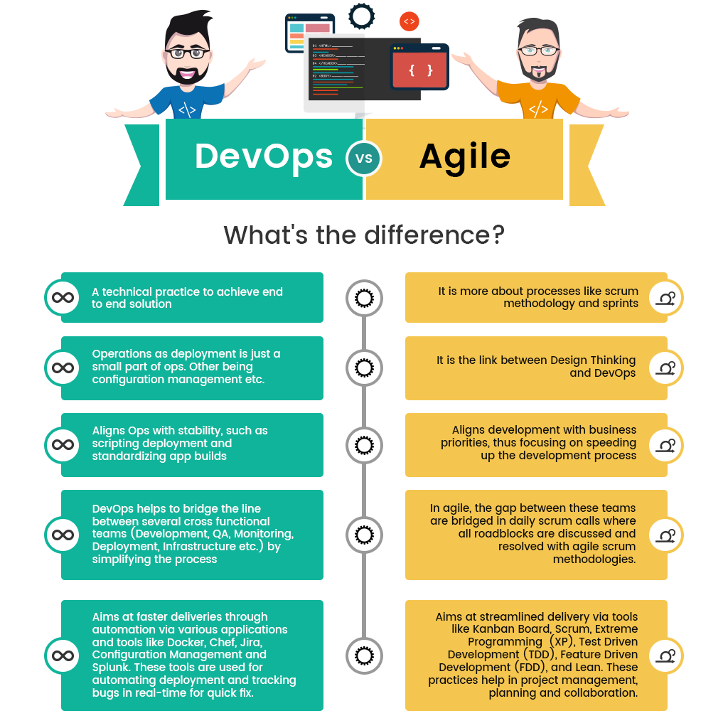 devops to agile infographics