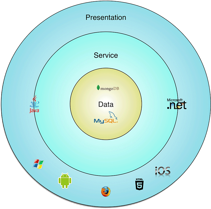 layer architecture circle