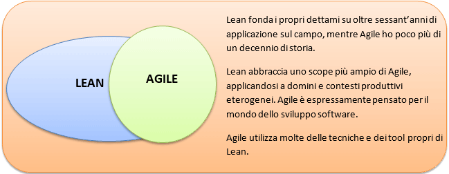 lean vs agile