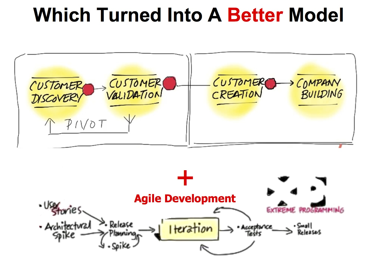 cust dev plus agile