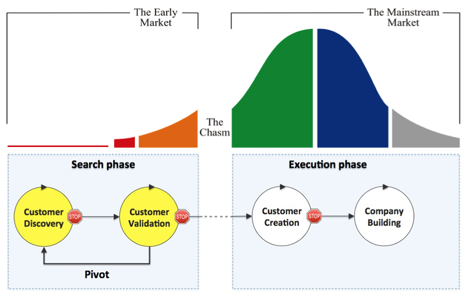 customer development chasm
