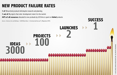 new product failure rates