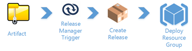 azure rm template lifecycle 2