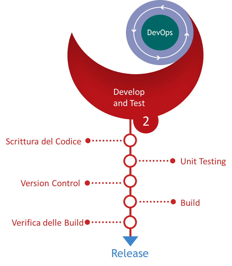DevOps e l'ecosistema Microsoft, parte 3: Develop and Test