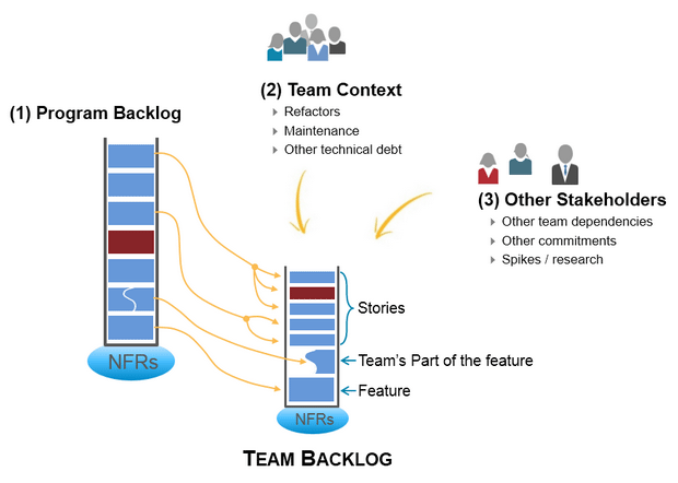 program team backlog
