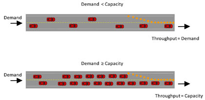 road capacity throughput