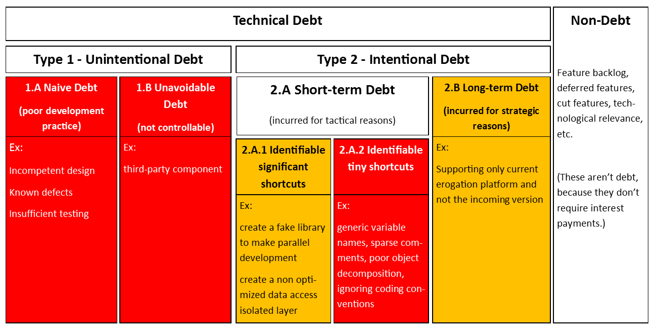 technical debt taxonomy