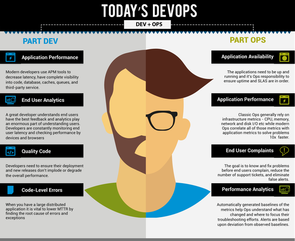 today devops engineer