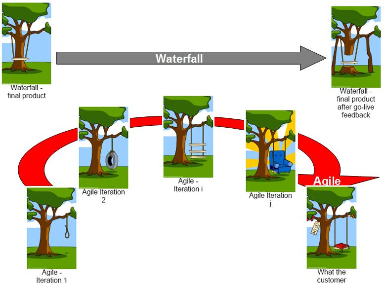 waterfall-network