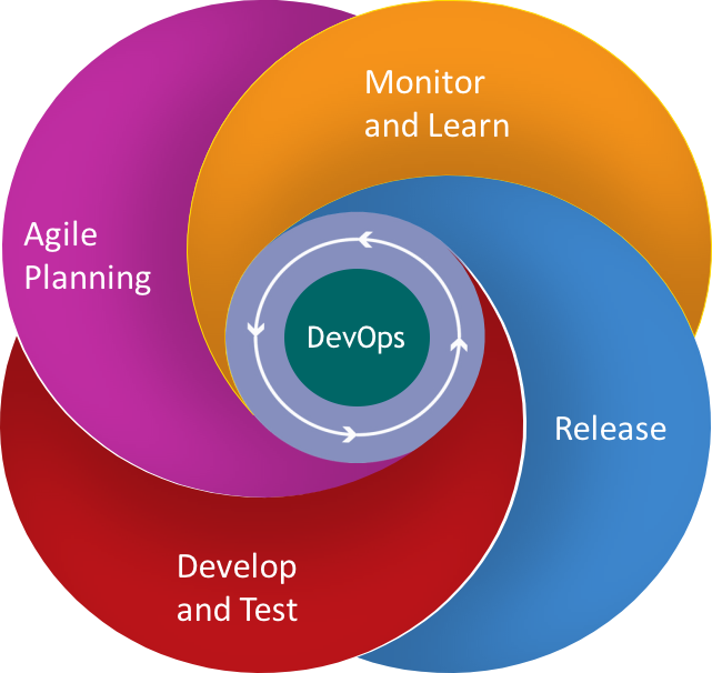 ms devops philosophy